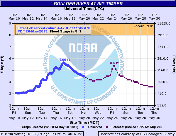graph of projected flows for the Boulder River
