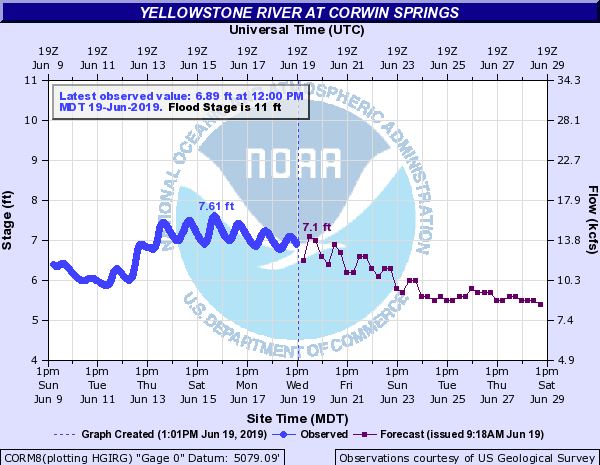 graphy showing predicted streamflow on the Yellowstone River