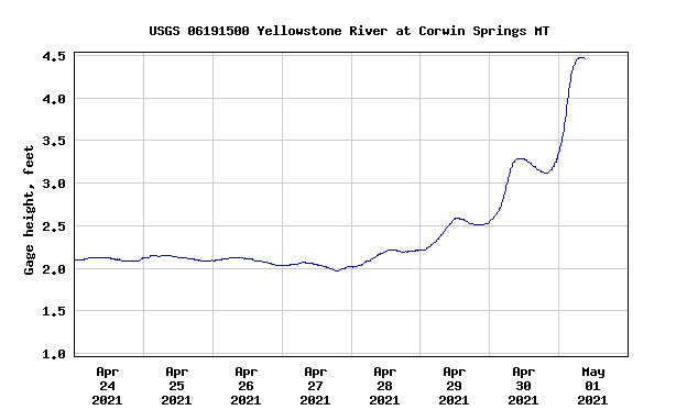 Yellowstone River level May 1 2021.